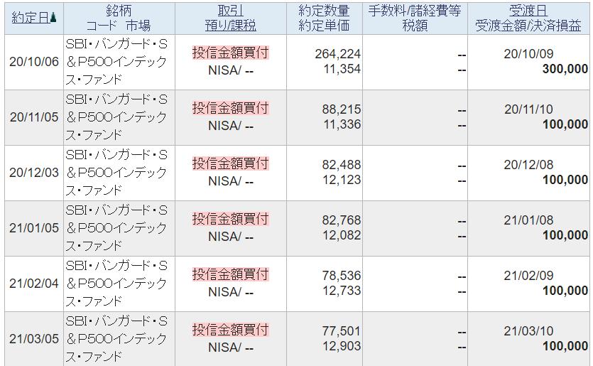 SBI・バンガード・S&P500インデックス・ファンドの運用