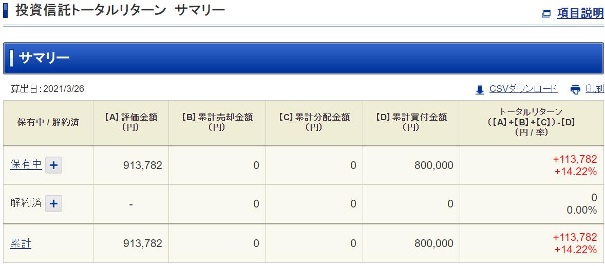 SBI・バンガード・S&P500インデックス・ファンドの運用結果